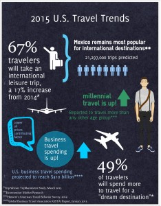 BusinessTravelInfographic